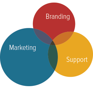 Branding, marketing and support